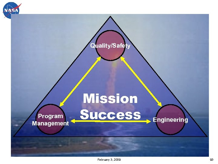 Quality/Safety Program Management Mission Success February 3, 2009 Engineering 93