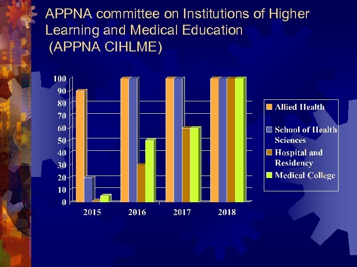 APPNA committee on Institutions of Higher Learning and Medical Education (APPNA CIHLME)