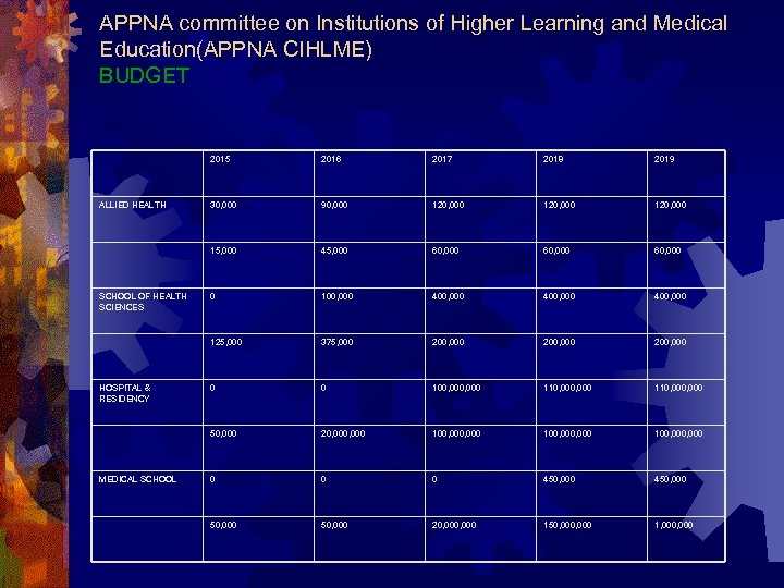 APPNA committee on Institutions of Higher Learning and Medical Education(APPNA CIHLME) BUDGET 2015 MEDICAL
