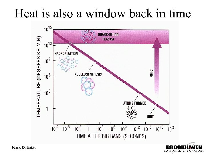 Heat is also a window back in time Mark D. Baker