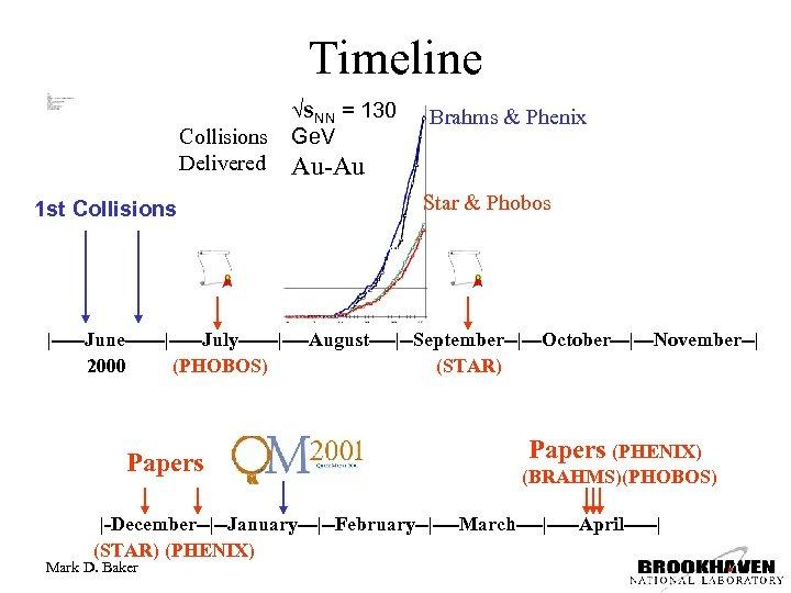 Timeline Collisions Delivered 1 st Collisions s. NN = 130 Ge. V Brahms &