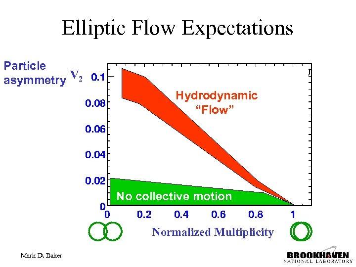 Elliptic Flow Expectations Particle asymmetry V 2 midrapidity :     < 1. 0