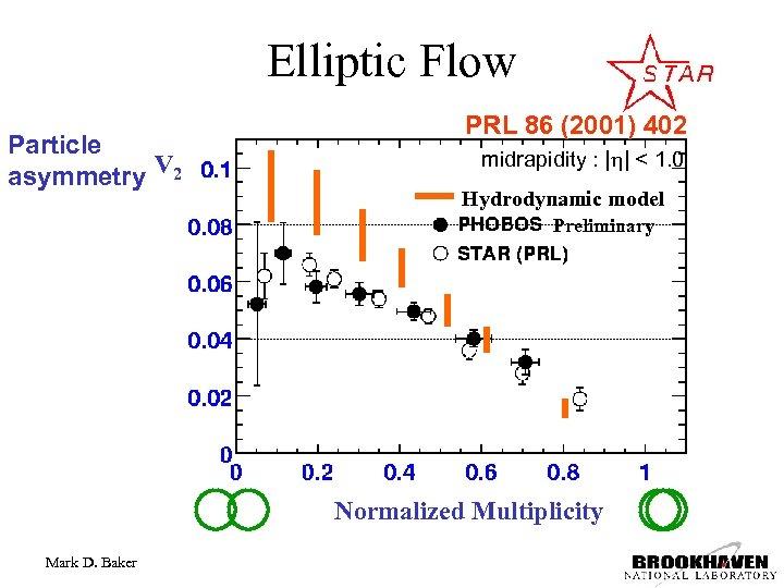 Elliptic Flow Particle asymmetry V 2 PRL 86 (2001) 402 midrapidity :    