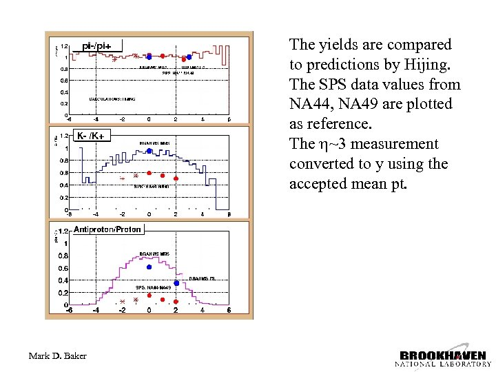 The yields are compared to predictions by Hijing. The SPS data values from NA