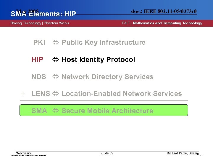 May SMA 2005 Elements: HIP doc. : IEEE 802. 11 -05/0373 r 0 Boeing