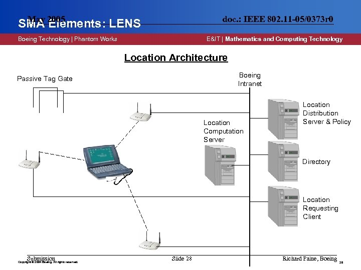 May SMA 2005 Elements: LENS doc. : IEEE 802. 11 -05/0373 r 0 Boeing
