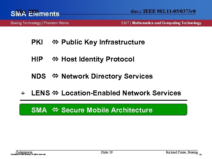 May SMA 2005 Elements doc. : IEEE 802. 11 -05/0373 r 0 Boeing Technology