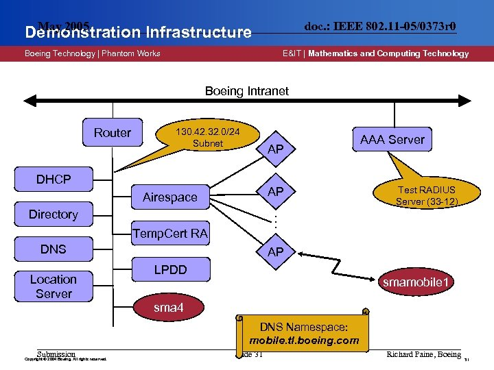 May 2005 Demonstration Infrastructure Boeing Technology | Phantom Works doc. : IEEE 802. 11