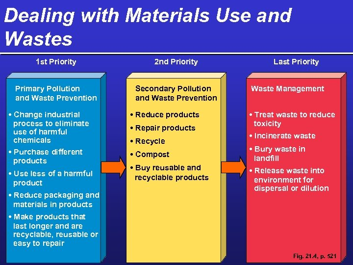 Dealing with Materials Use and Wastes 1 st Priority 2 nd Priority Primary Pollution