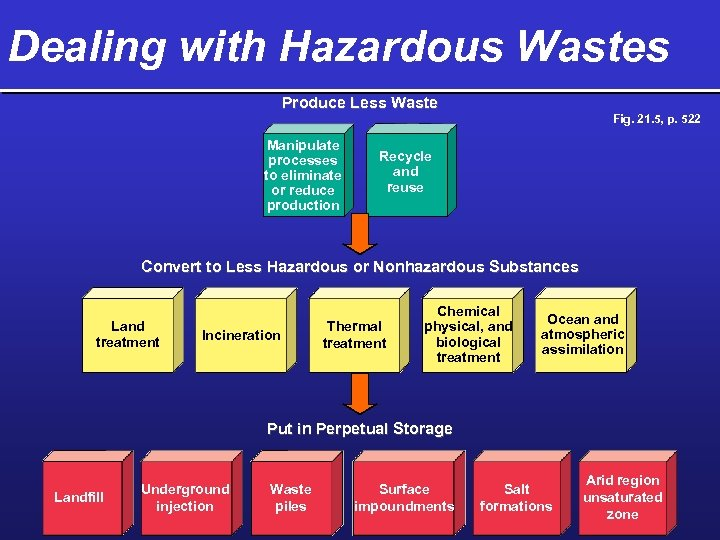 Dealing with Hazardous Wastes Produce Less Waste Manipulate processes to eliminate or reduce production