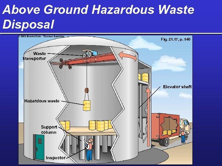 Above Ground Hazardous Waste Disposal Fig. 21. 17, p. 540 Waste transporter Elevator shaft