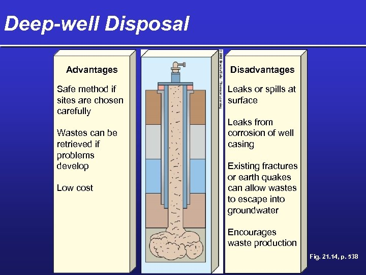 Deep-well Disposal Advantages Disadvantages Safe method if sites are chosen carefully Leaks or spills