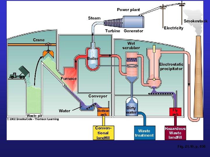 Power plant Steam Smokestack Turbine Generator Crane Electricity Wet scrubber Boiler Electrostatic precipitator Furnace