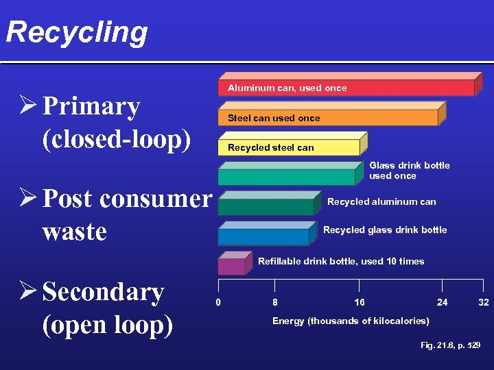Recycling Aluminum can, used once Ø Primary (closed-loop) Steel can used once Recycled steel