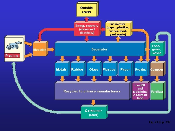 Outside users Energy recovery (steam and electricity) Incinerator (paper, plastics, rubber, food, yard waste)