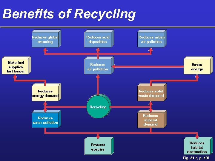Benefits of Recycling Reduces global warming Make fuel supplies last longer Reduces acid deposition