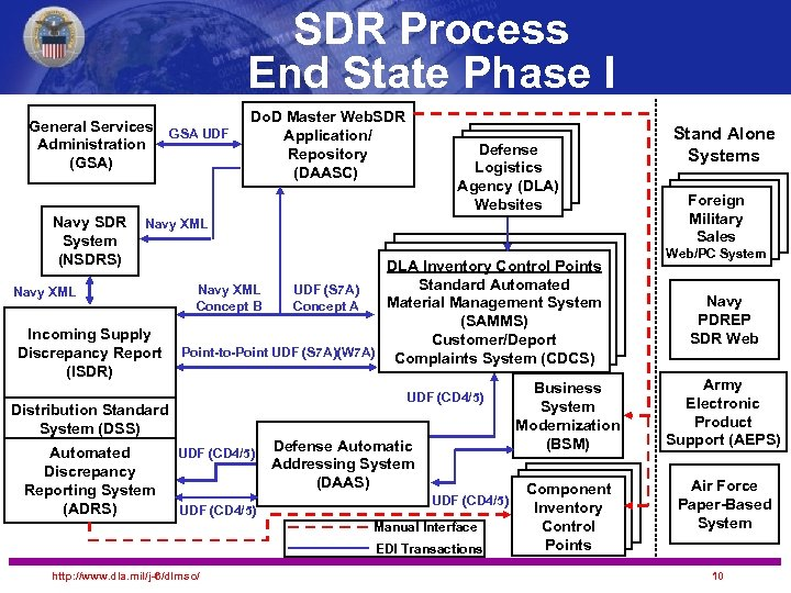 SDR Process End State Phase I General Services Administration (GSA) Navy SDR System (NSDRS)