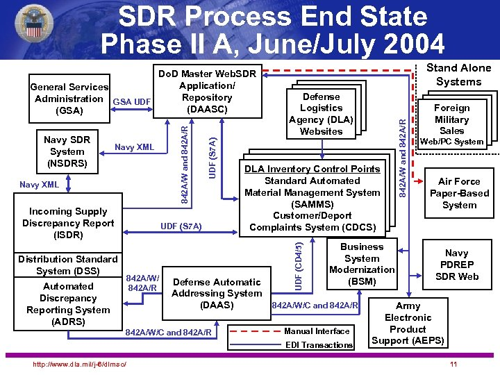 SDR Process End State Phase II A, June/July 2004 Incoming Supply Discrepancy Report (ISDR)