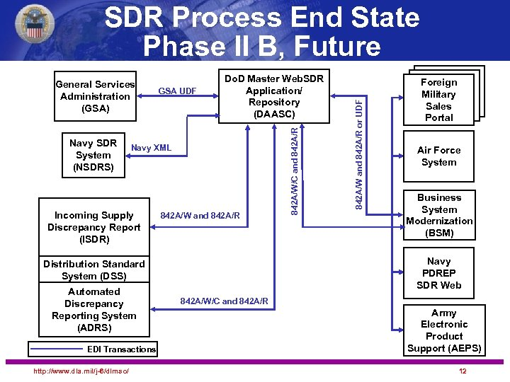 Navy SDR System (NSDRS) GSA UDF Do. D Master Web. SDR Application/ Repository (DAASC)