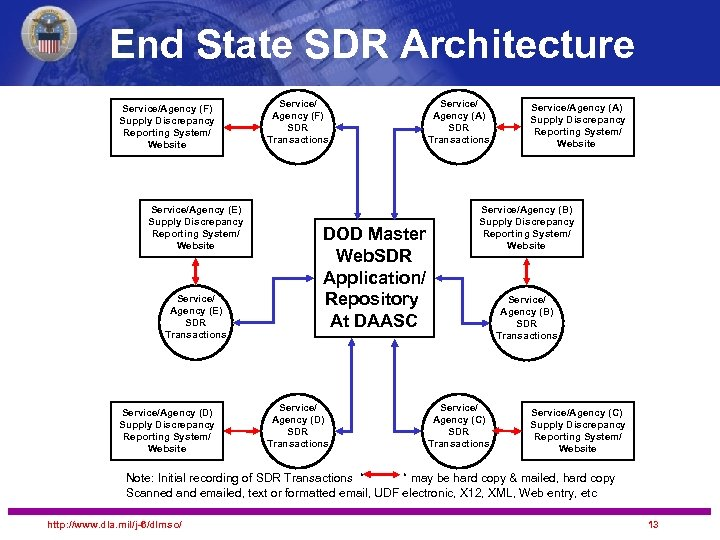 End State SDR Architecture Service/Agency (F) Supply Discrepancy Reporting System/ Website Service/Agency (E) Supply