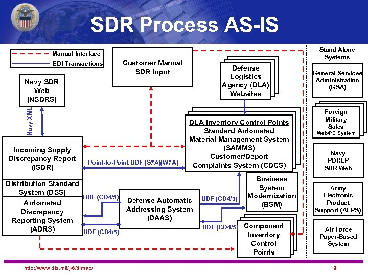 SDR Process AS-IS Stand Alone Systems Manual Interface EDI Transactions Customer Manual SDR Input