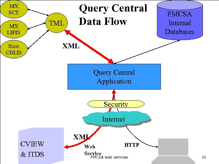 MX SCT TML MX LIFIS State CDLIS Query Central Data Flow FMCSA Internal Databases