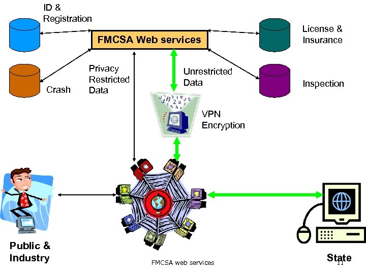 ID & Registration License & Insurance FMCSA Web services Crash Privacy Restricted Data Unrestricted