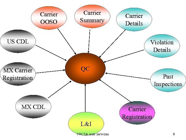 Carrier OOSO Carrier Summary US CDL MX Carrier Registration Carrier Details Violation Details QC