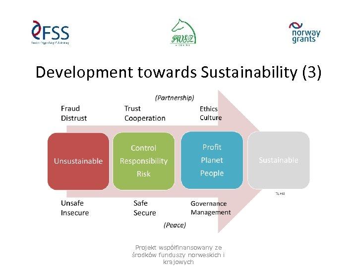 Development towards Sustainability (3) Projekt współfinansowany ze środków funduszy norweskich i krajowych