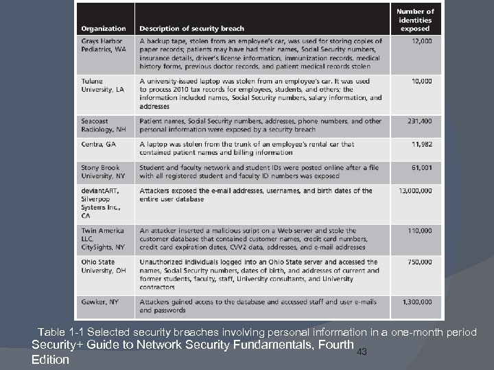 Table 1 -1 Selected security breaches involving personal information in a one-month period Security+