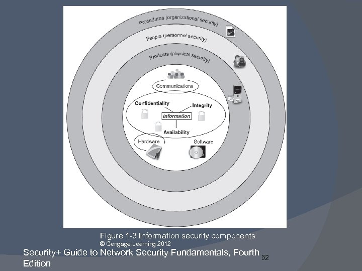 Figure 1 -3 Information security components © Cengage Learning 2012 Security+ Guide to Network