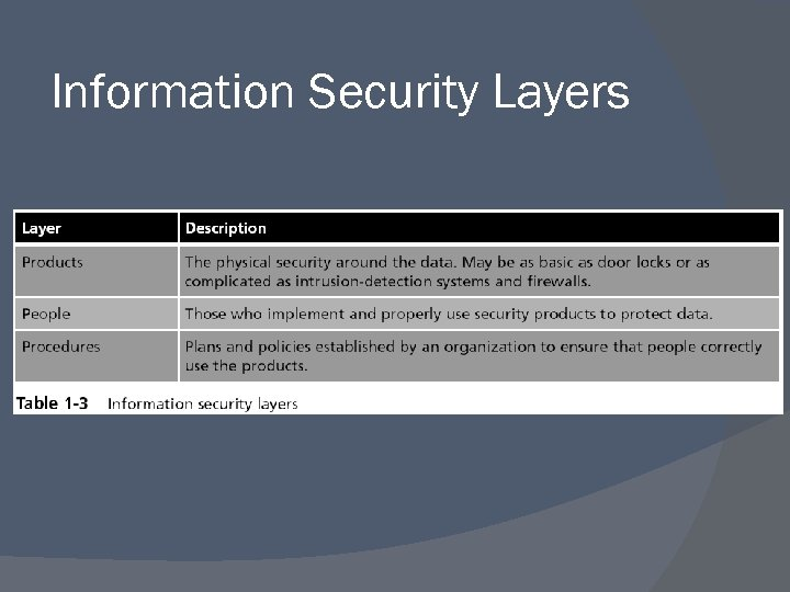Information Security Layers