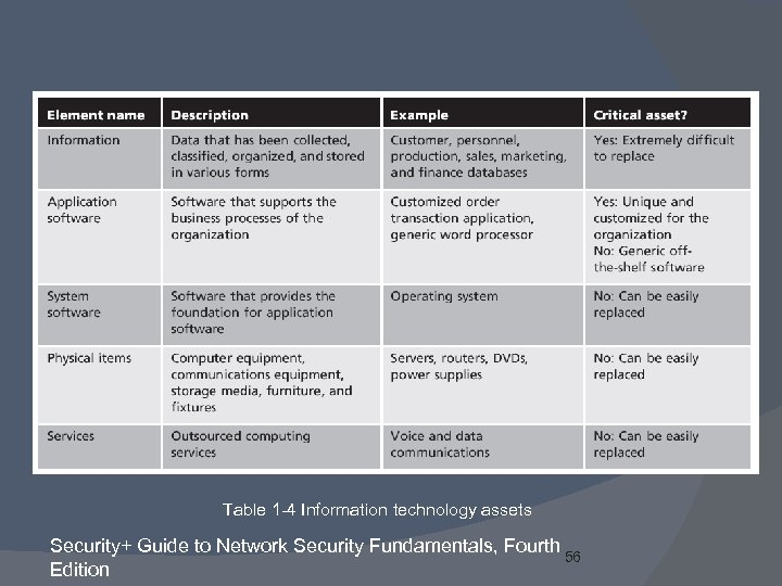 Table 1 -4 Information technology assets Security+ Guide to Network Security Fundamentals, Fourth 56
