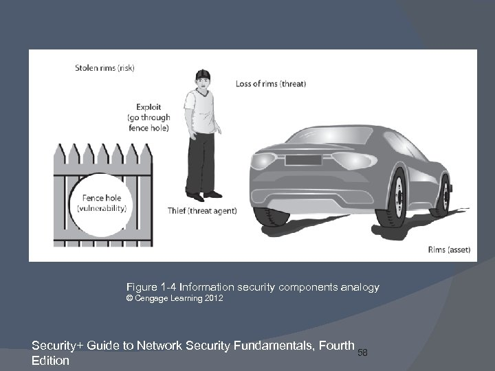 Figure 1 -4 Information security components analogy © Cengage Learning 2012 Security+ Guide to