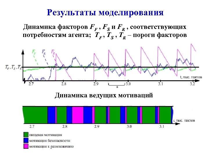 Результаты моделирования Динамика факторов FF , FS и FR , соответствующих потребностям агента; TF