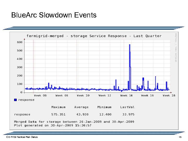 Blue. Arc Slowdown Events CD FY 09 Tactical Plan Status 16