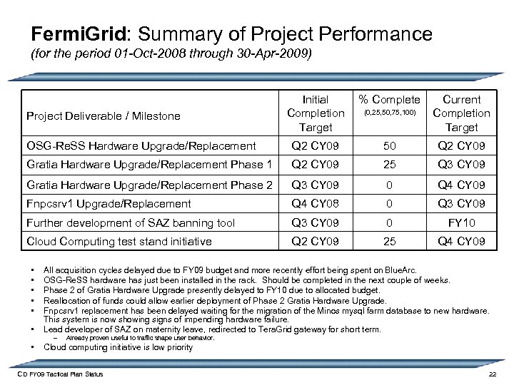 Fermi. Grid: Summary of Project Performance (for the period 01 -Oct-2008 through 30 -Apr-2009)