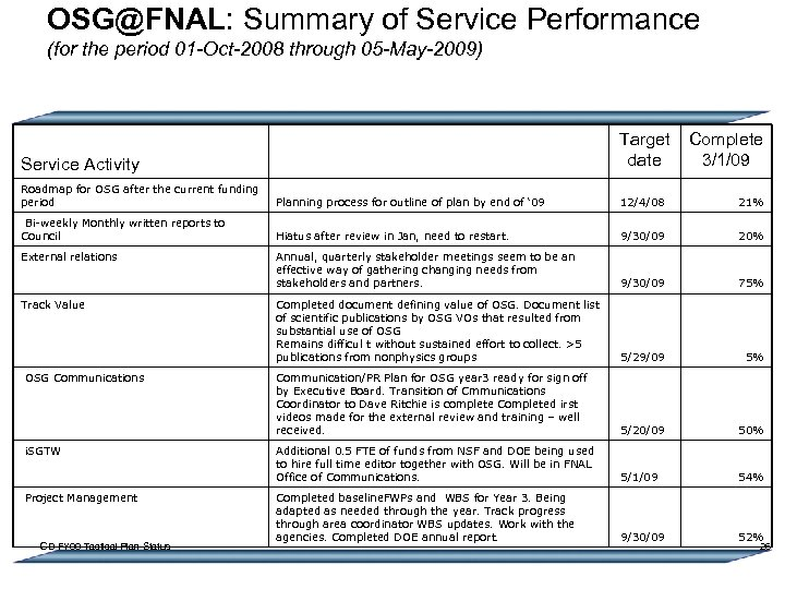 OSG@FNAL: Summary of Service Performance (for the period 01 -Oct-2008 through 05 -May-2009) Target