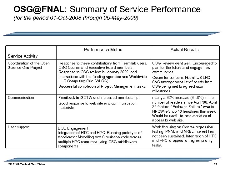 OSG@FNAL: Summary of Service Performance (for the period 01 -Oct-2008 through 05 -May-2009) Performance