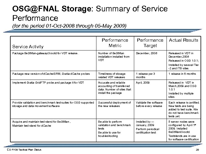 OSG@FNAL Storage: Summary of Service Performance (for the period 01 -Oct-2008 through 05 -May