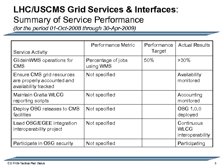 LHC/USCMS Grid Services & Interfaces: Summary of Service Performance (for the period 01 -Oct-2008