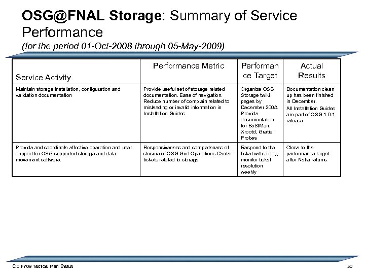 OSG@FNAL Storage: Summary of Service Performance (for the period 01 -Oct-2008 through 05 -May-2009)