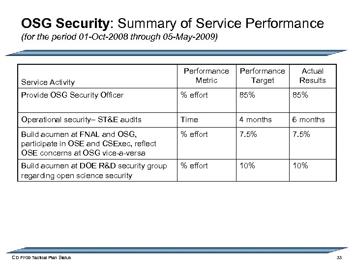 OSG Security: Summary of Service Performance (for the period 01 -Oct-2008 through 05 -May-2009)