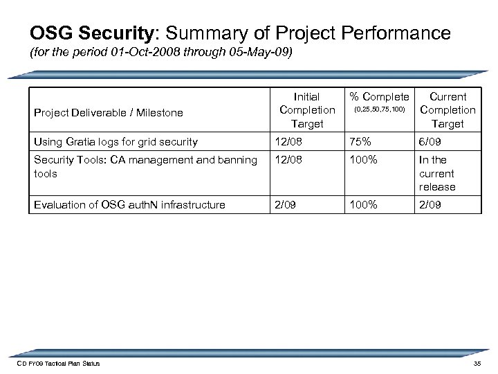 OSG Security: Summary of Project Performance (for the period 01 -Oct-2008 through 05 -May-09)
