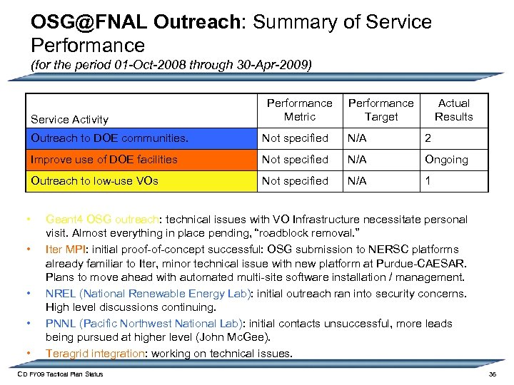 OSG@FNAL Outreach: Summary of Service Performance (for the period 01 -Oct-2008 through 30 -Apr-2009)