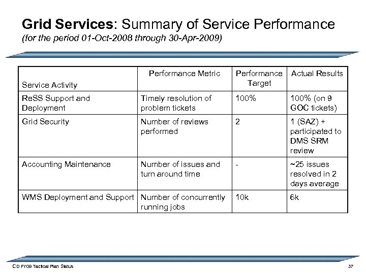 Grid Services: Summary of Service Performance (for the period 01 -Oct-2008 through 30 -Apr-2009)