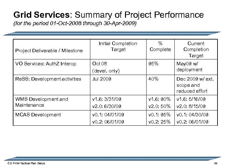 Grid Services: Summary of Project Performance (for the period 01 -Oct-2008 through 30 -Apr-2009)