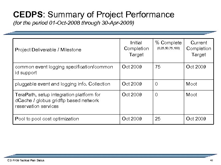 CEDPS: Summary of Project Performance (for the period 01 -Oct-2008 through 30 -Apr-2009) Project