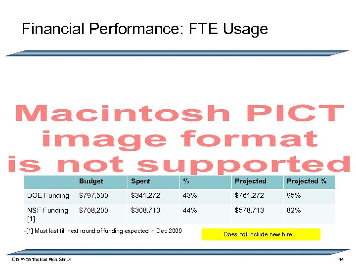 Financial Performance: FTE Usage Budget Spent % Projected % DOE Funding $797, 500 $341,