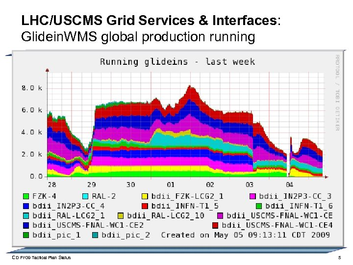 LHC/USCMS Grid Services & Interfaces: Glidein. WMS global production running CD FY 09 Tactical